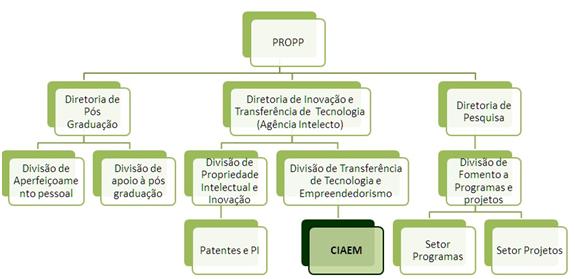 Estrutura CIAEM